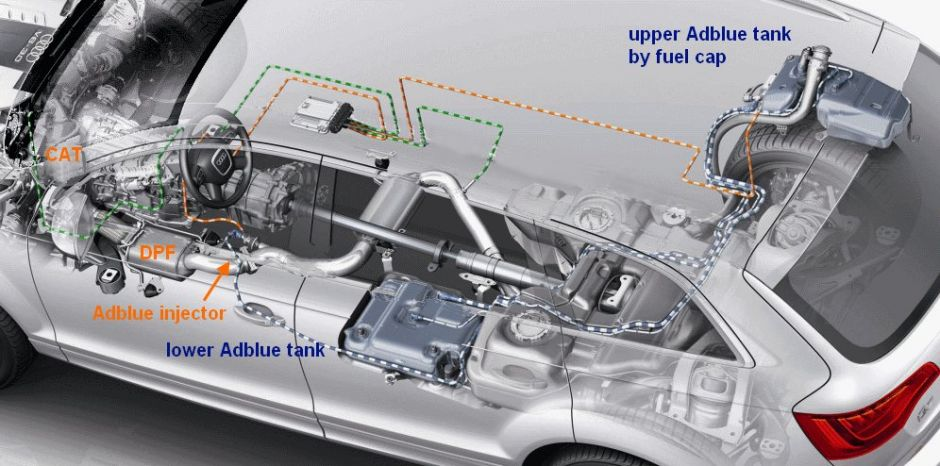 AdBlue w Audi Q7