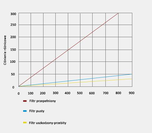 Charakterystyka przepływu spalin w stosunku do różnicy ciśnienia