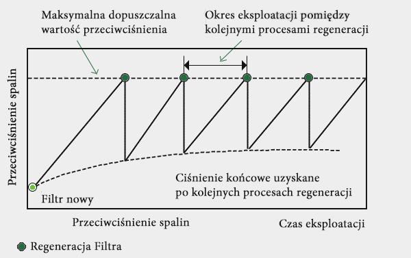 Eksploatacja filtra cząstek stałych DPF